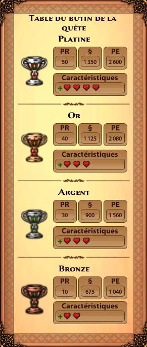 Butin quete regicide - option medicament royal