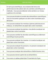 Sims 3 University Competence Science tableau niveau